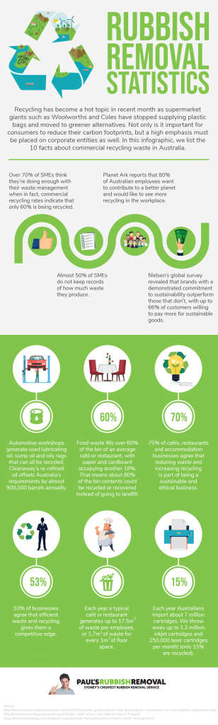 Rubbish Removal Statistics Infographics