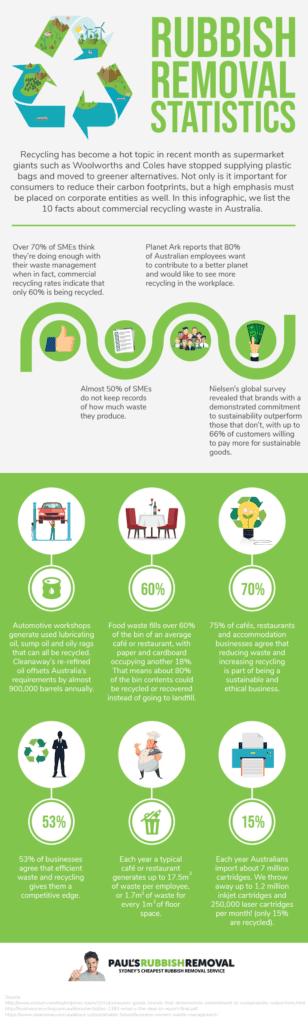 Rubbish Removal Statistics Infographics